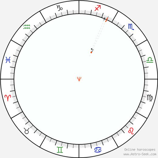 Neptune Retrograde Astro Calendar 1809