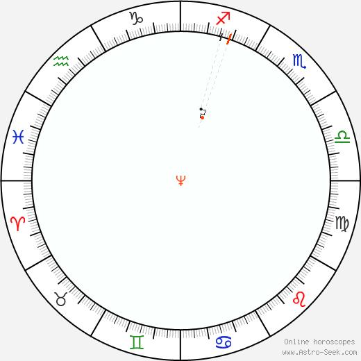Neptune Retrograde Astro Calendar 1812