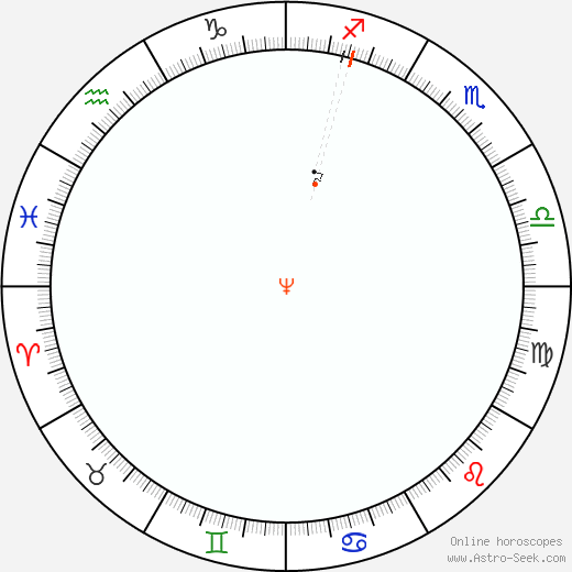 Neptune Retrograde Astro Calendar 1813