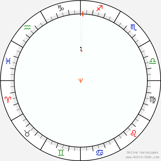 Neptune Retrograde Astro Calendar 1820