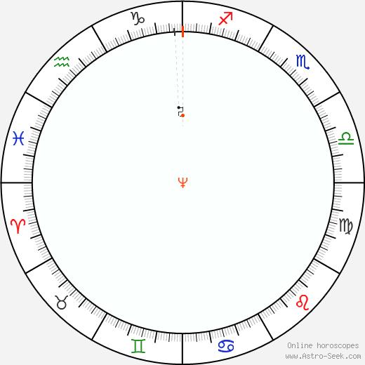 Neptune Retrograde Astro Calendar 1821
