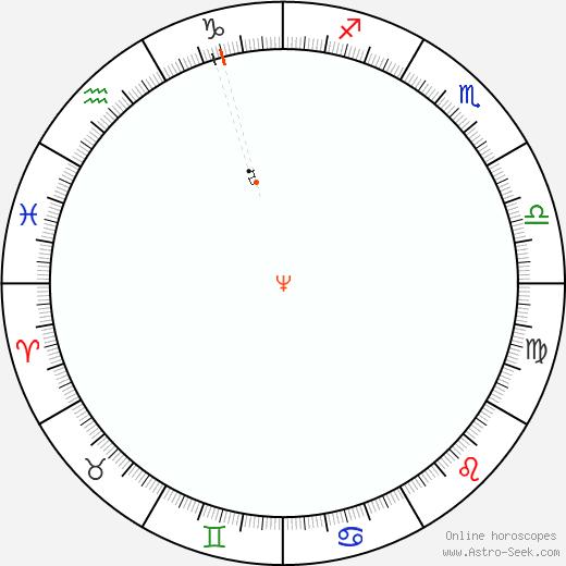 Neptune Retrograde Astro Calendar 1828