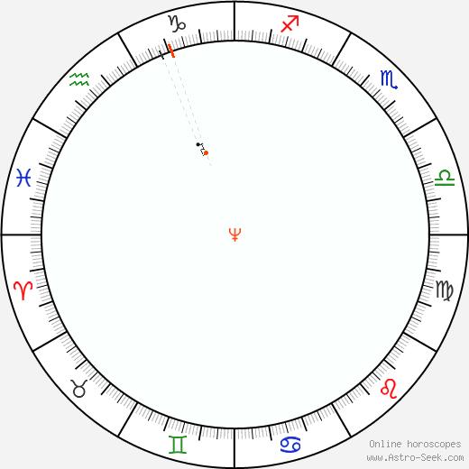 Neptune Retrograde Astro Calendar 1830