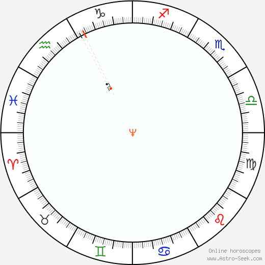 Neptune Retrograde Astro Calendar 1833