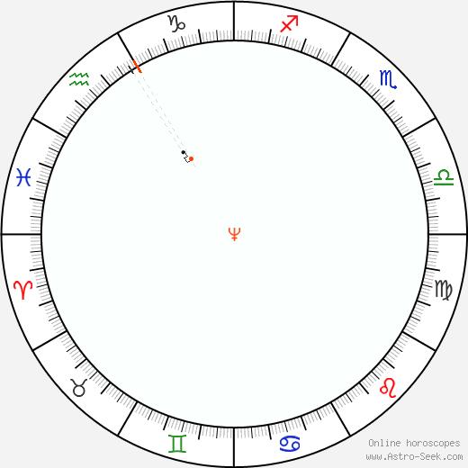 Neptune Retrograde Astro Calendar 1835