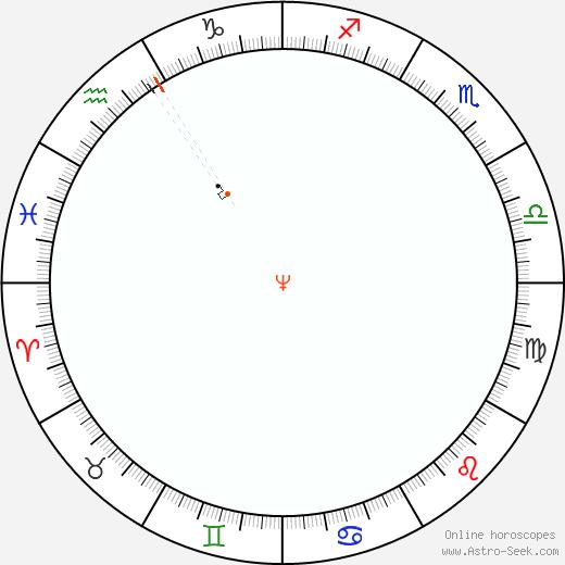 Neptune Retrograde Astro Calendar 1836