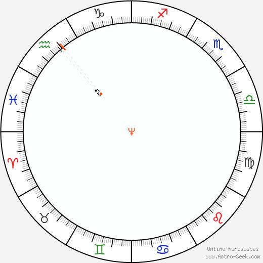 Neptune Retrograde Astro Calendar 1839