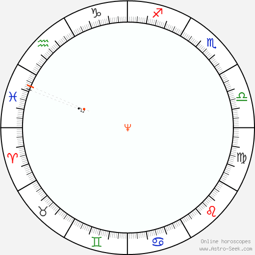 Neptune Retrograde Astro Calendar 1852