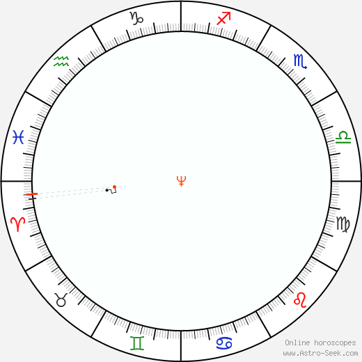 Neptune Retrograde Astro Calendar 1865