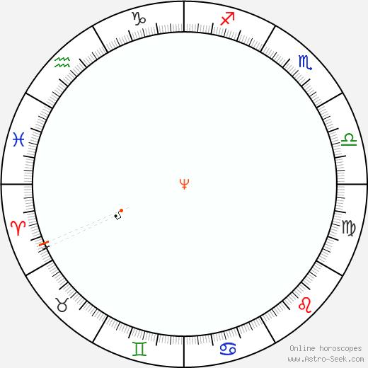 Neptune Retrograde Astro Calendar 1873