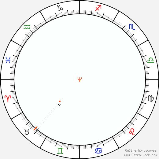 Neptune Retrograde Astro Calendar 1884