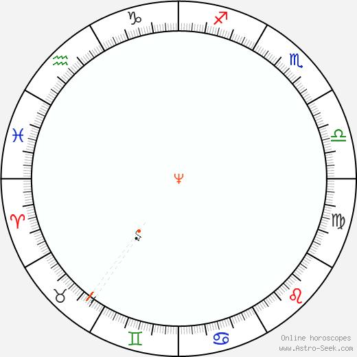 Neptune Retrograde Astro Calendar 1886