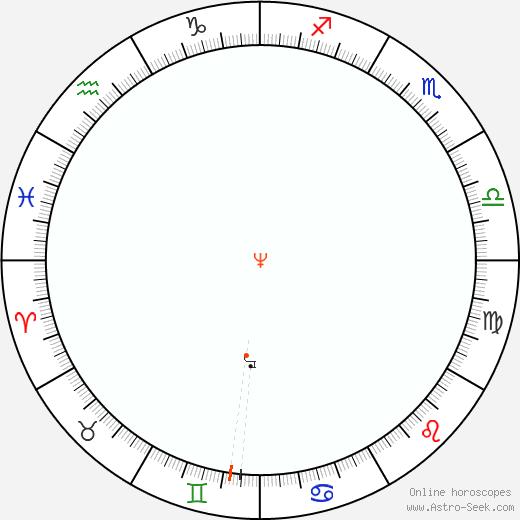Neptune Retrograde Astro Calendar 1899