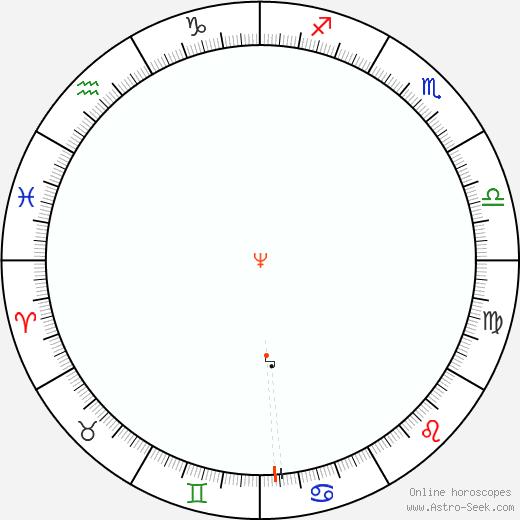 Neptune Retrograde Astro Calendar 1904