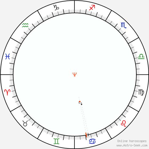 Neptune Retrograde Astro Calendar 1907
