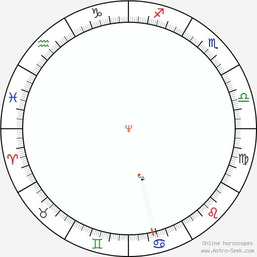 Neptune Retrograde Astro Calendar 1908