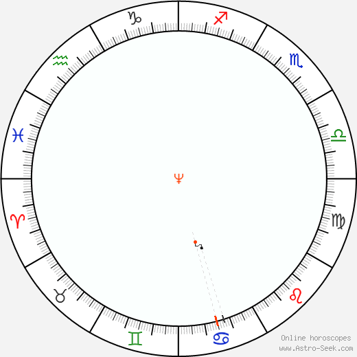 Neptune Retrograde Astro Calendar 1909