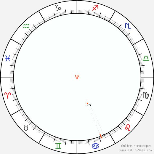 Neptune Retrograde Astro Calendar 1912
