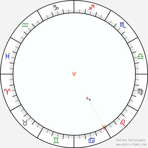 Neptune Retrograde Astro Calendar 1915