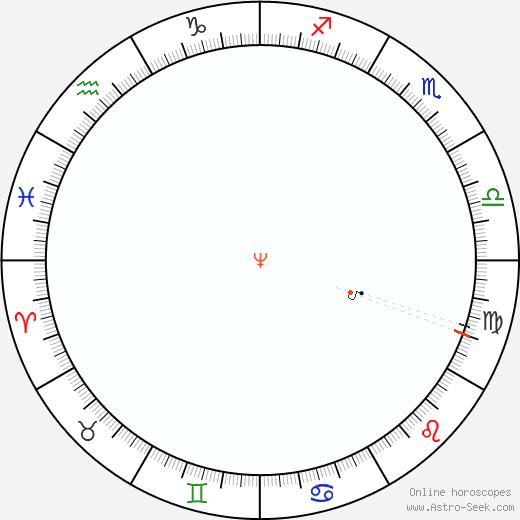Neptune Retrograde Astro Calendar 1933