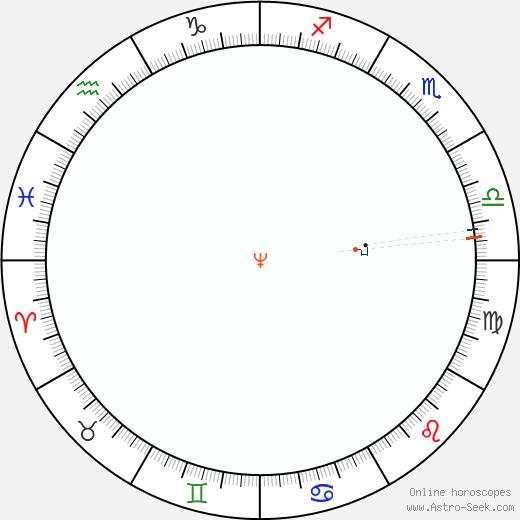 Neptune Retrograde Astro Calendar 1945