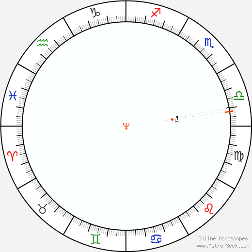 Neptune Retrograde Astro Calendar 1946