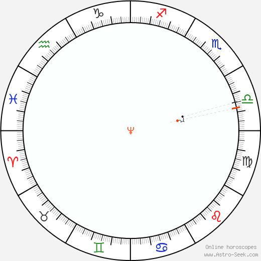 Neptune Retrograde Astro Calendar 1948