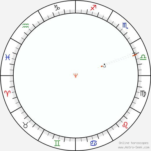 Neptune Retrograde Astro Calendar 1951