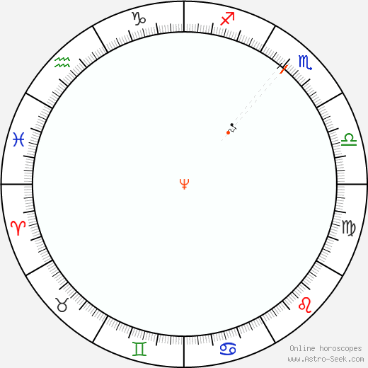 Neptune Retrograde Astro Calendar 1965