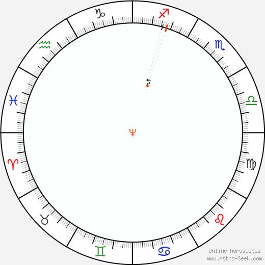 Neptune Retrograde Astro Calendar 1976