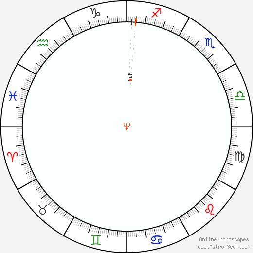 Neptune Retrograde Astro Calendar 1982