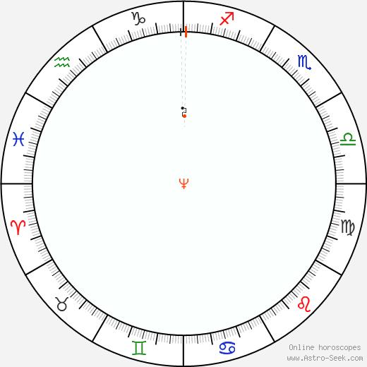 Neptune Retrograde Astro Calendar 1984