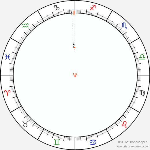 Neptune Retrograde Astro Calendar 1985