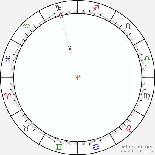 Neptune Retrograde Astro Calendar 1991