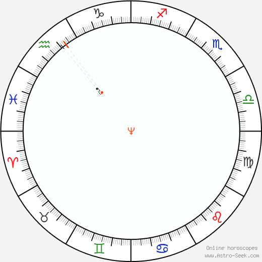 Neptune Retrograde Astro Calendar 2002