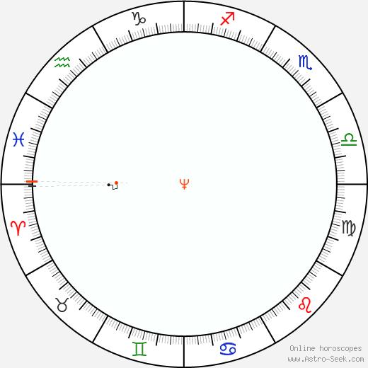 Neptune Retrograde Astro Calendar 2026
