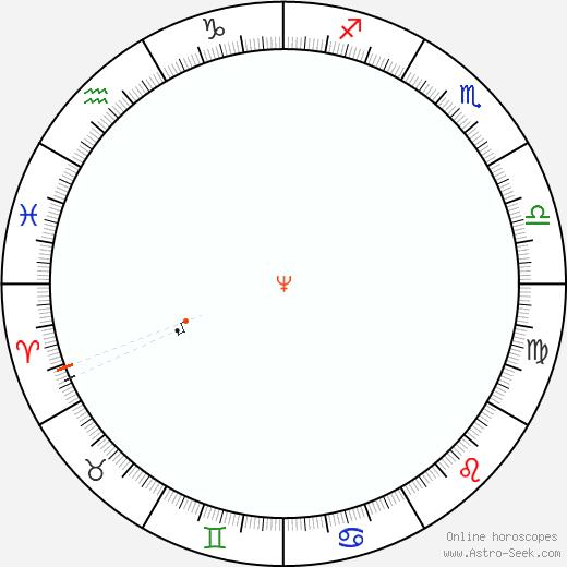 Neptune Retrograde Astro Calendar 2036