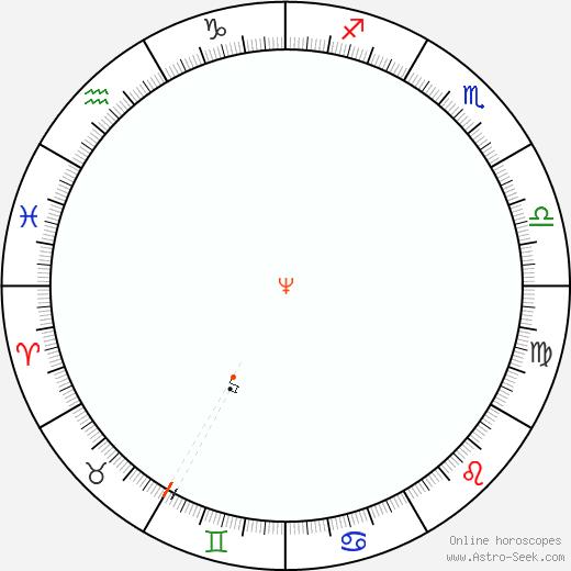 Neptune Retrograde Astro Calendar 2053