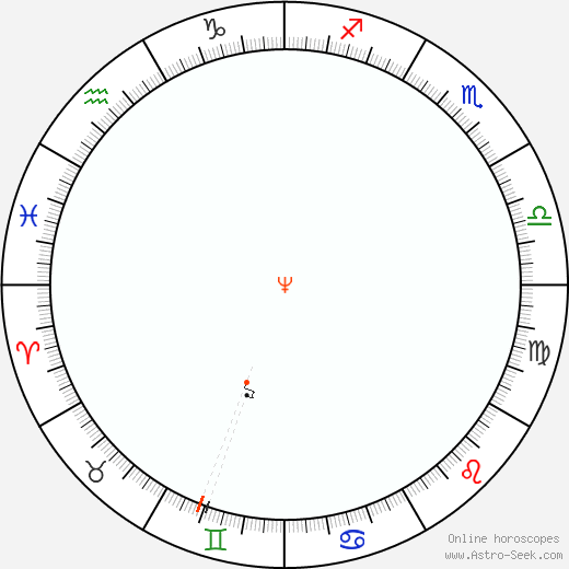 Neptune Retrograde Astro Calendar 2057