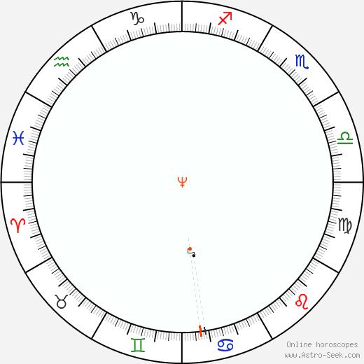 Neptune Retrograde Astro Calendar 2069