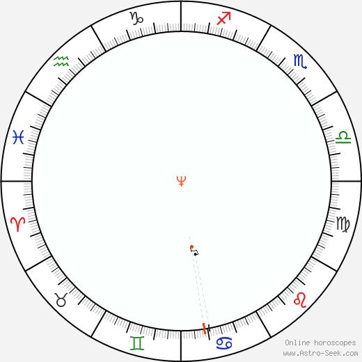 Neptune Retrograde Astro Calendar 2070