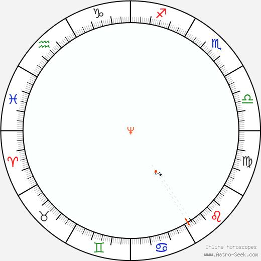 Neptune Retrograde Astro Calendar 2080