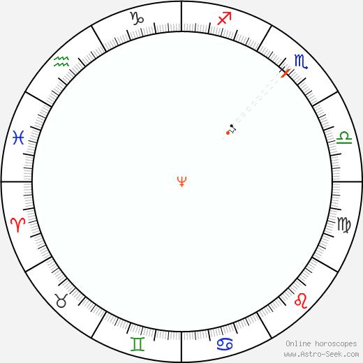 Nettuno Retrograde Astro Calendar 1800