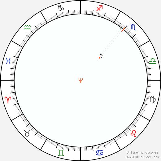 Nettuno Retrograde Astro Calendar 1802