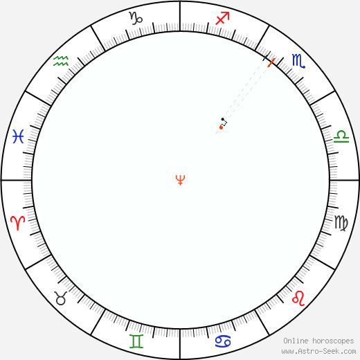 Nettuno Retrograde Astro Calendar 1803