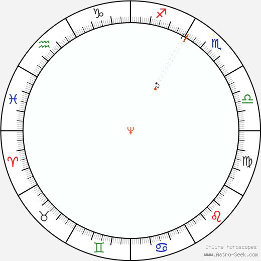 Nettuno Retrograde Astro Calendar 1806