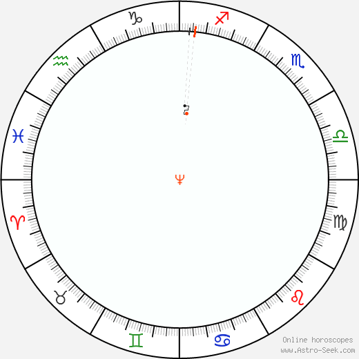 Nettuno Retrograde Astro Calendar 1818