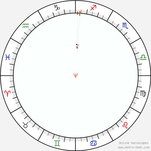 Nettuno Retrograde Astro Calendar 1819