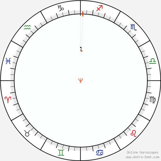 Nettuno Retrograde Astro Calendar 1820