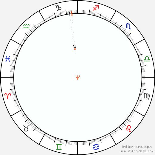 Nettuno Retrograde Astro Calendar 1823